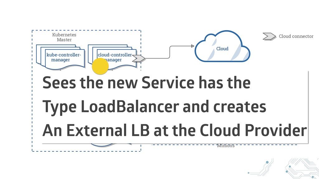 Sees the new Service has the Type LoadBalancer ...