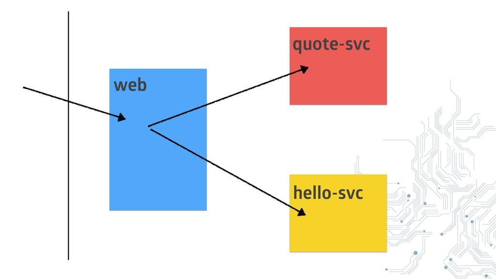 web quote-svc hello-svc