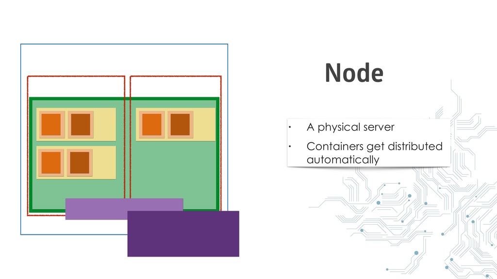 • A physical server • Containers get distribute...