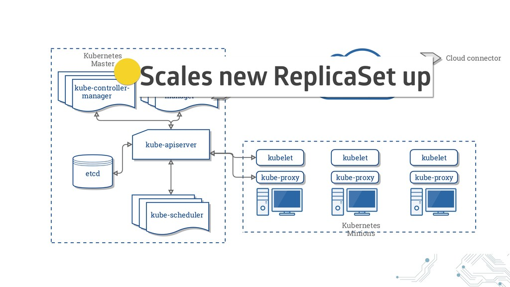 Scales new ReplicaSet up