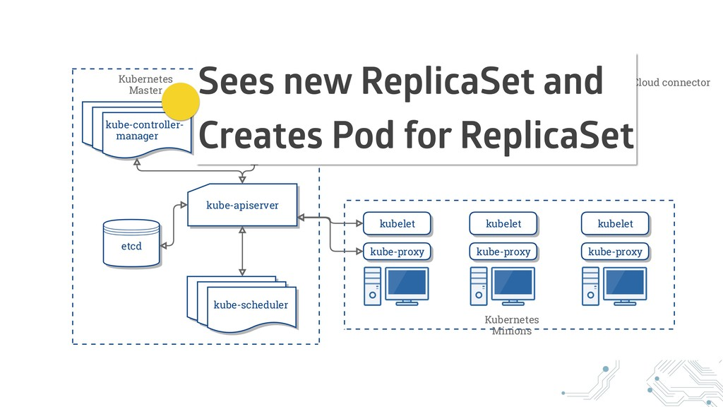 Sees new ReplicaSet and Creates Pod for Replica...