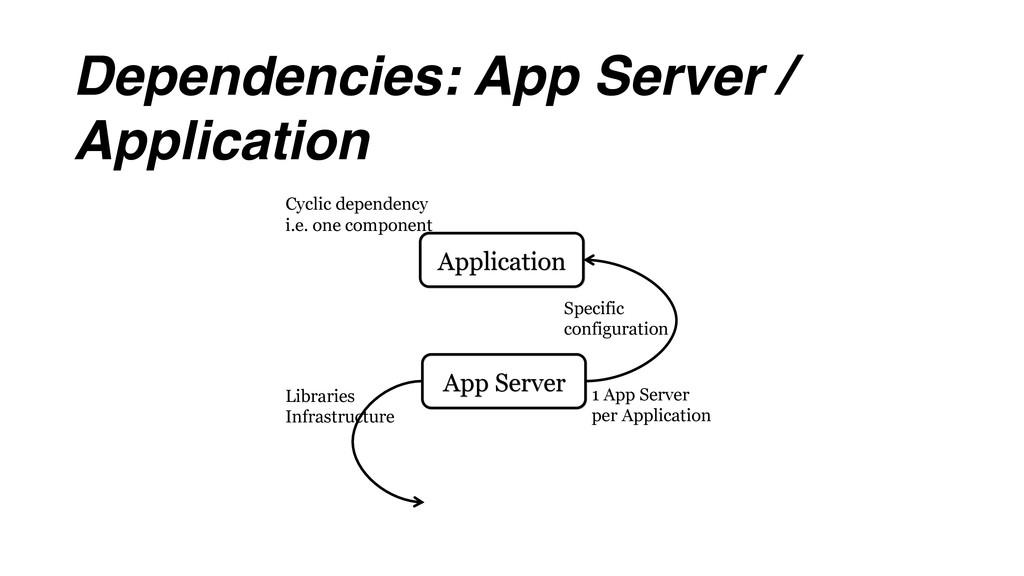 Dependencies: App Server / Application App Serv...