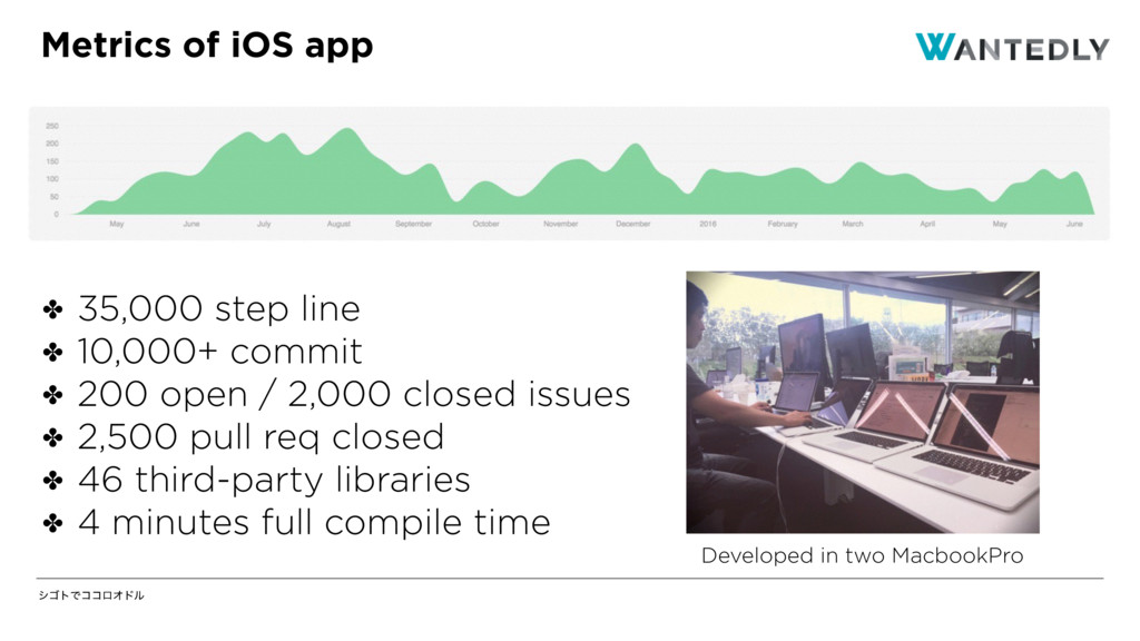 γΰτͰίίϩΦυϧ Metrics of iOS app ✤ 35,000 step lin...