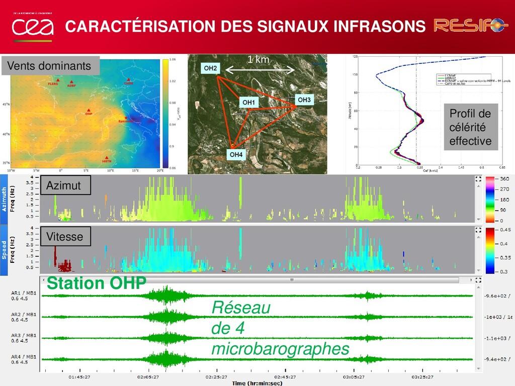 CARACTÉRISATION DES SIGNAUX INFRASONS Profil de...