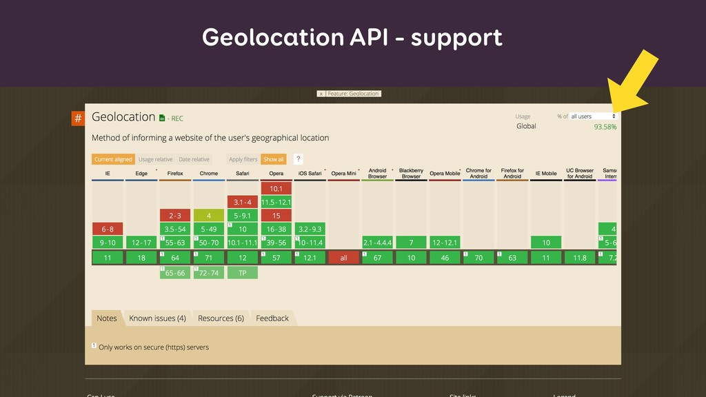 Geolocation API – support