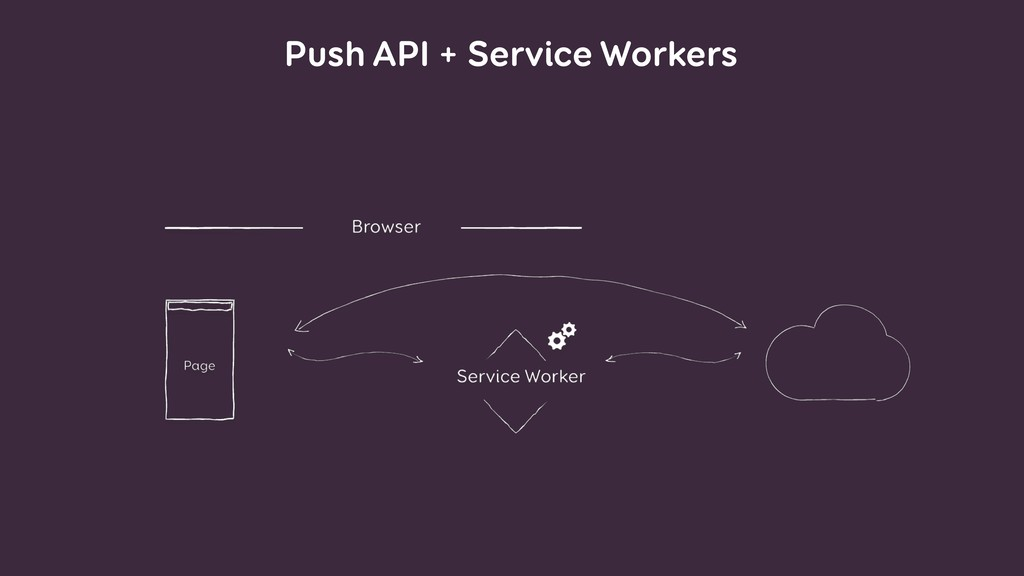 Push API + Service Workers