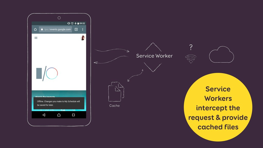 Service Workers intercept the request & provide...