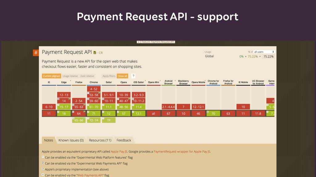 Payment Request API – support
