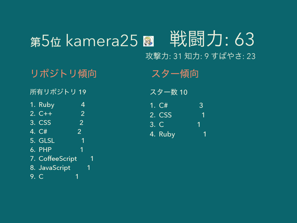 ϦϙδτϦ ॴ༗ϦϙδτϦ 19 1. Ruby 4 2. C++ 2 3. CSS 2 ...