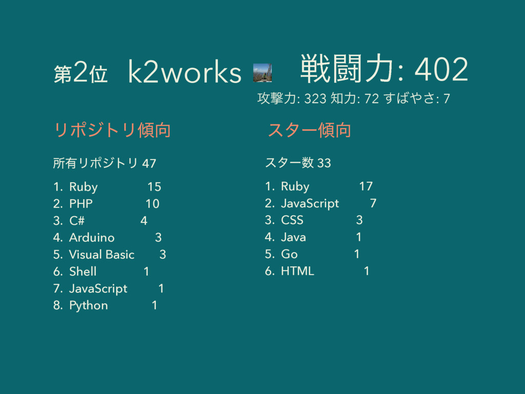 ϦϙδτϦ ॴ༗ϦϙδτϦ 47 1. Ruby 15 2. PHP 10 3. C# 4...