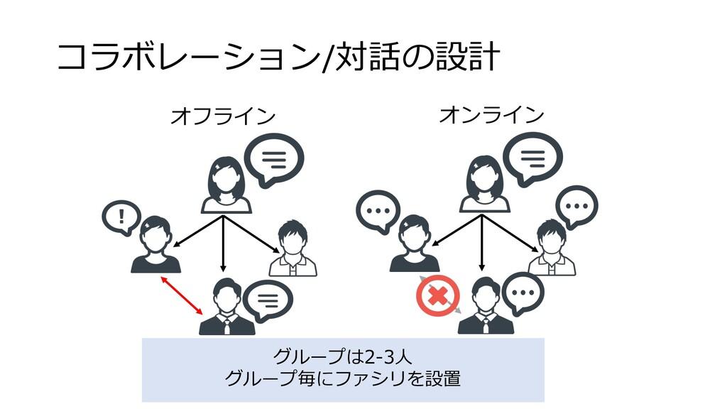 コラボレーション/対話の設計 オフライン オンライン グループは2-3⼈ グループ毎にファシリ...