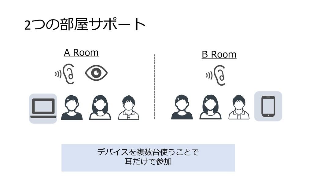 2つの部屋サポート A Room B Room デバイスを複数台使うことで ⽿だけで参加