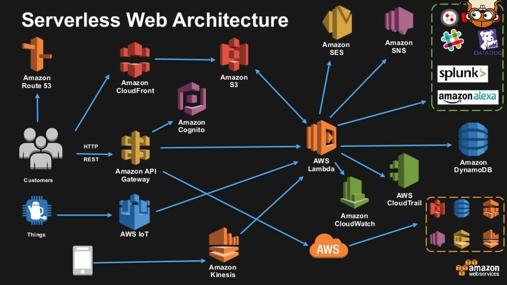 type Serverless struct { Web *Event}