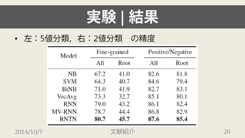 実験 | 結果 • 左:5値分類,右:2値分類 の精度 2014/10/7 文献紹介 20