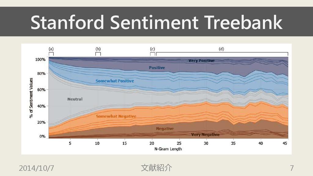 Stanford Sentiment Treebank 2014/10/7 文献紹介 7