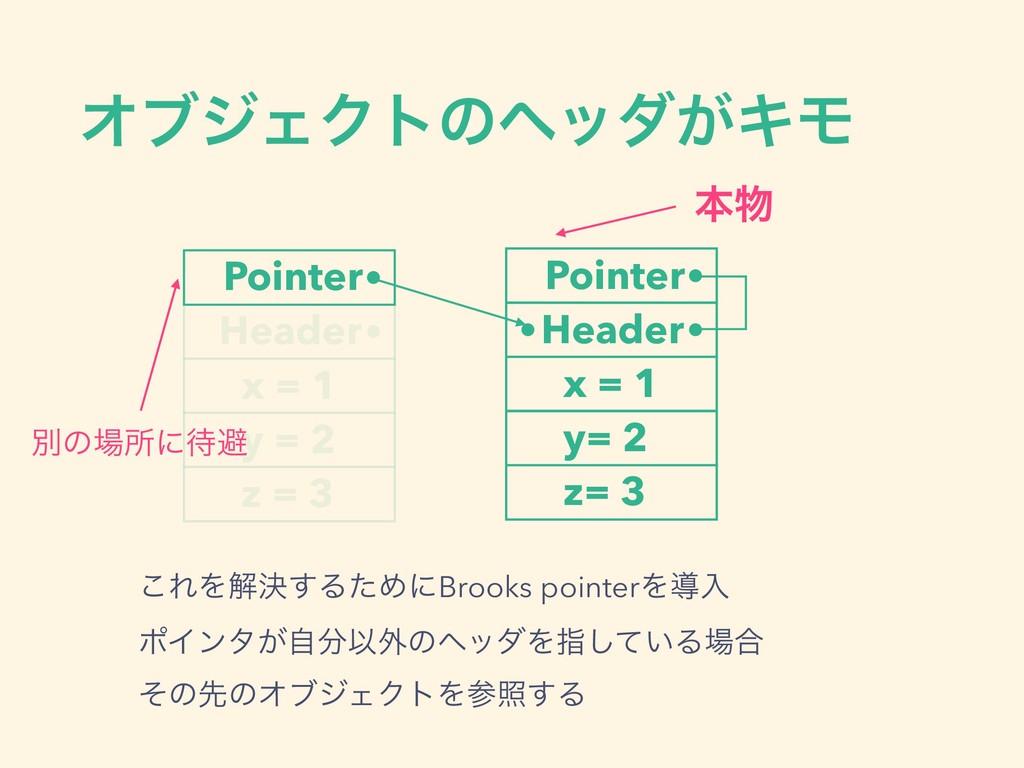 ΦϒδΣΫτͷϔομ͕ΩϞ Pointer Header ͜ΕΛղܾ͢ΔͨΊʹBrooks p...