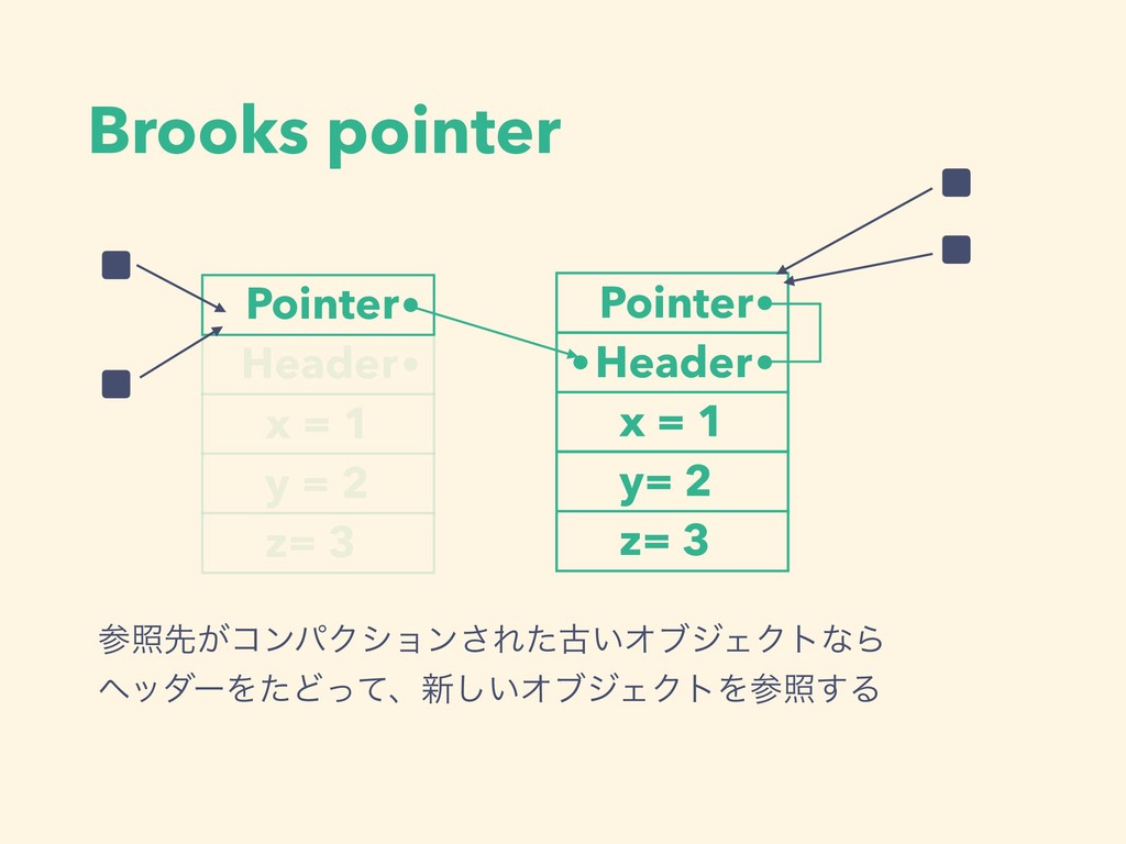 Brooks pointer Pointer Header x = 1 y = 2 z= 3 ...