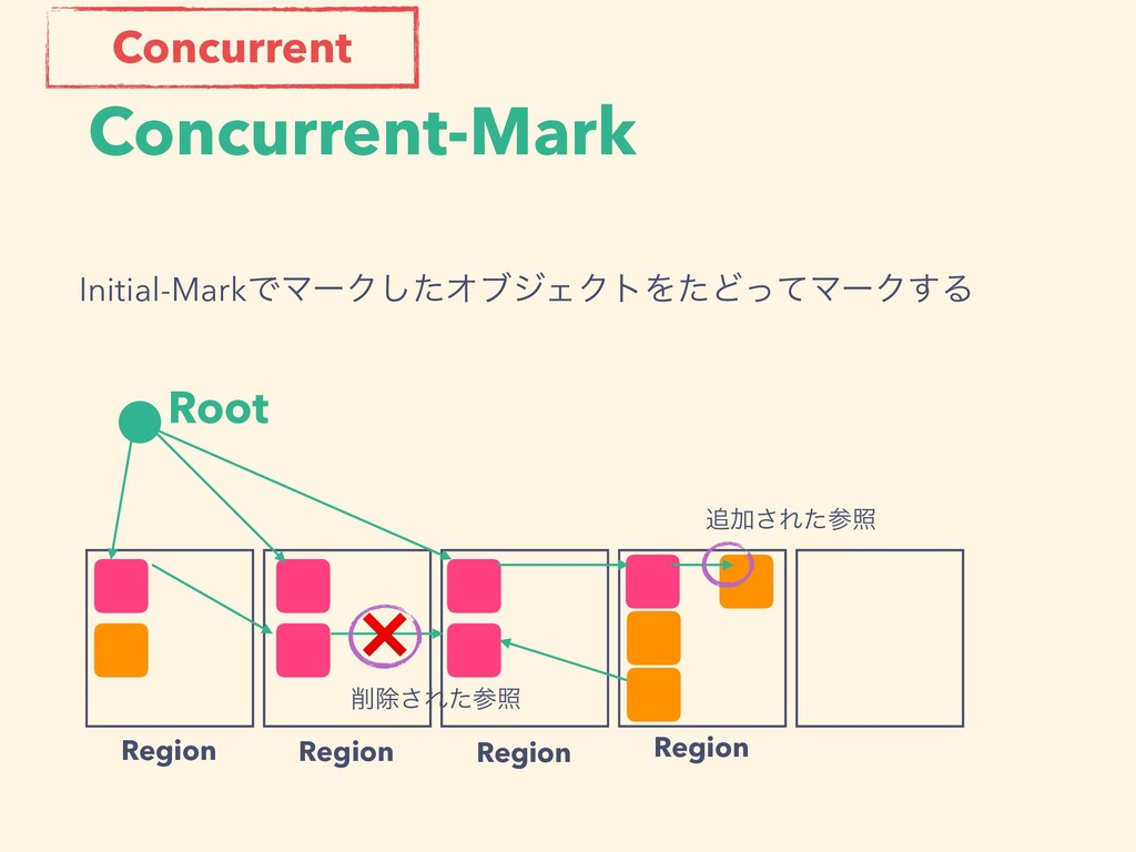 Concurrent-Mark Root Region Region Region Regio...