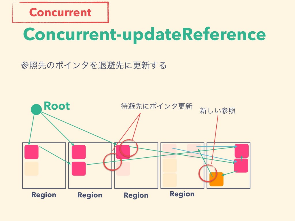 Concurrent-updateReference Root Region Region R...