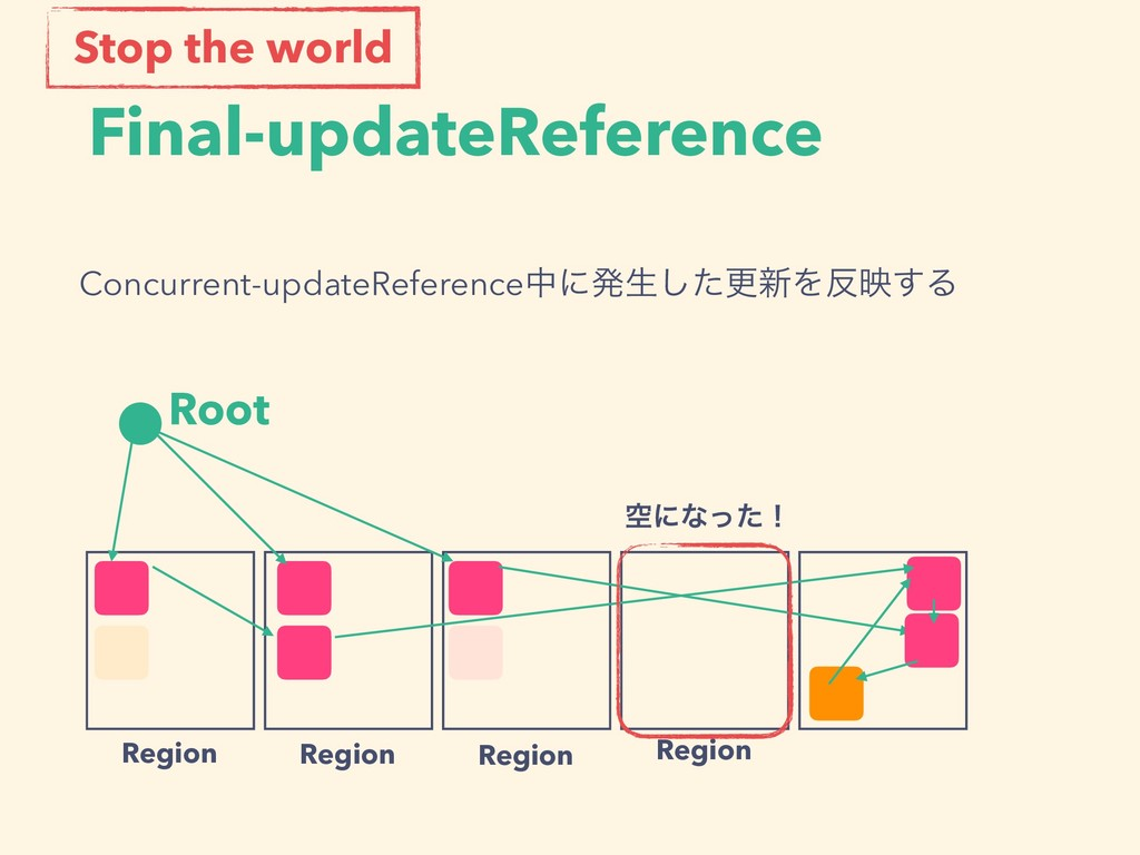 Final-updateReference Root Region Region Region...