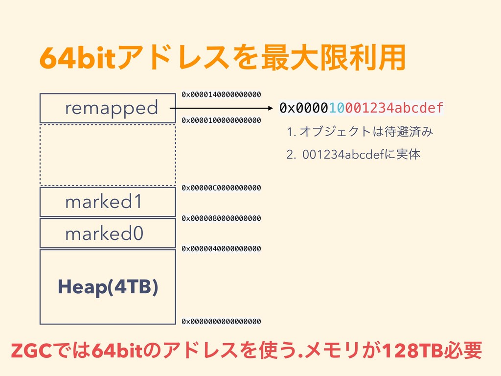 64bitΞυϨεΛ࠷େݶར༻ Heap(4TB) marked0 marked1 remap...