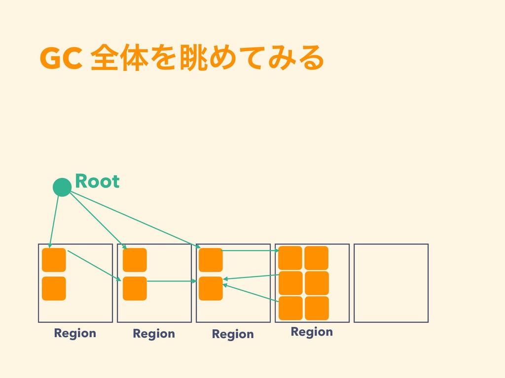 GC શମΛோΊͯΈΔ Region Region Region Region Root