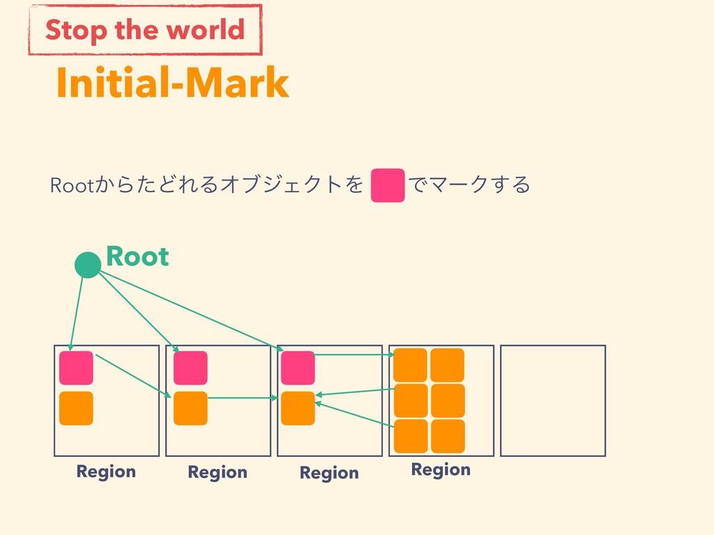 Initial-Mark Root Region Region Region Region R...