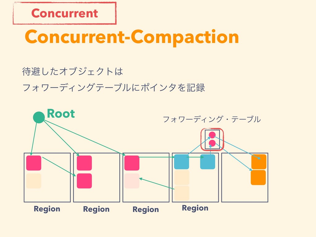 Concurrent-Compaction Root Region Region Region...
