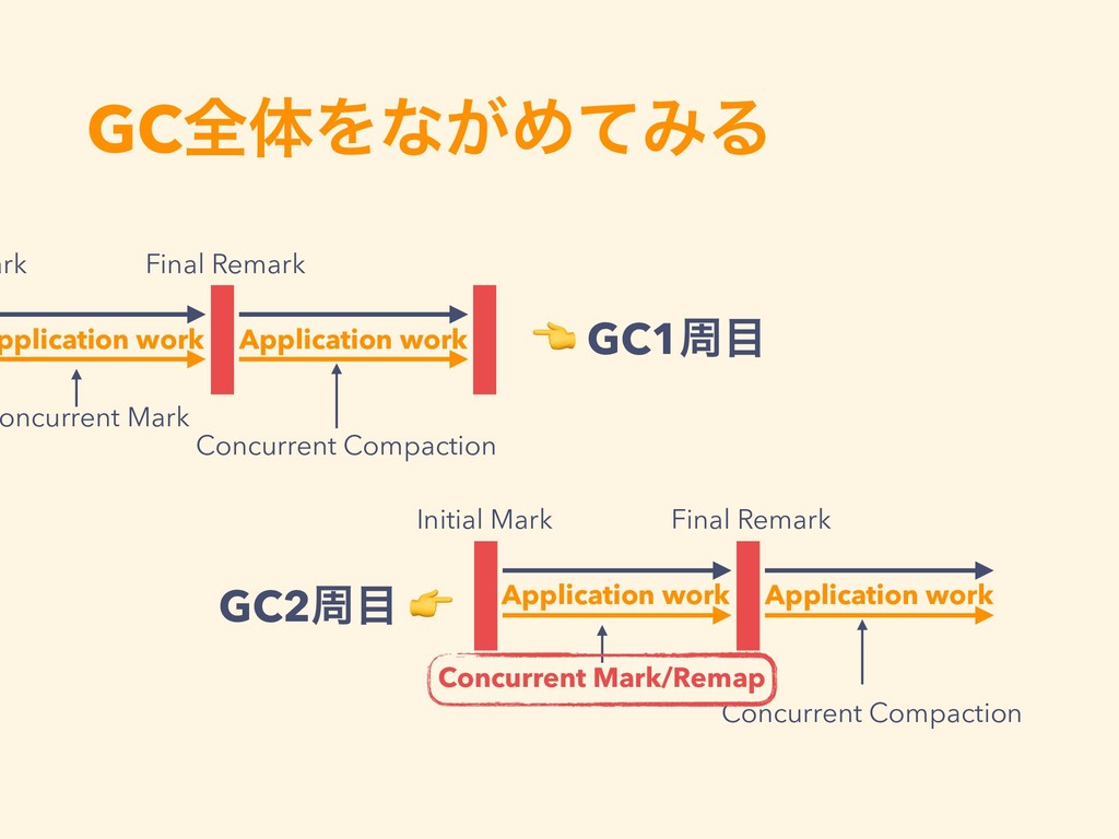 GCશମΛͳ͕ΊͯΈΔ ark Final Remark oncurrent Mark Con...