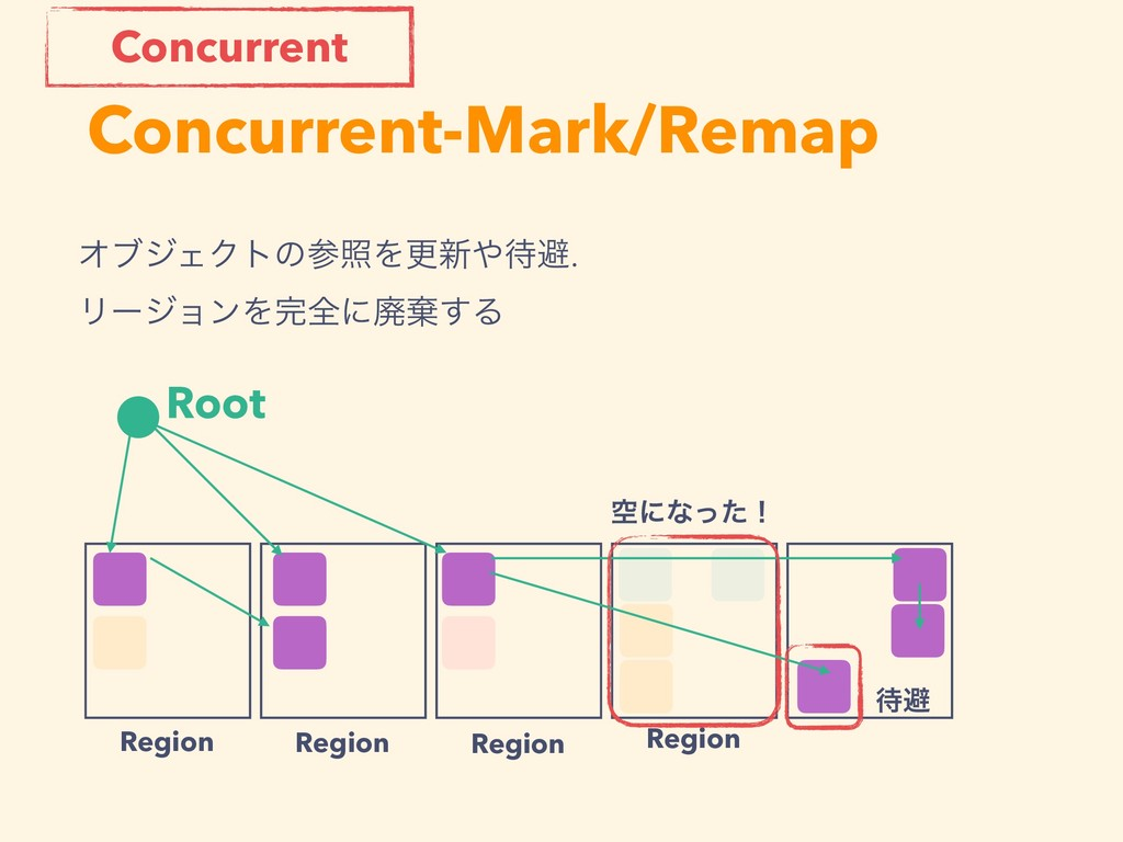 Concurrent-Mark/Remap Root Region Region Region...