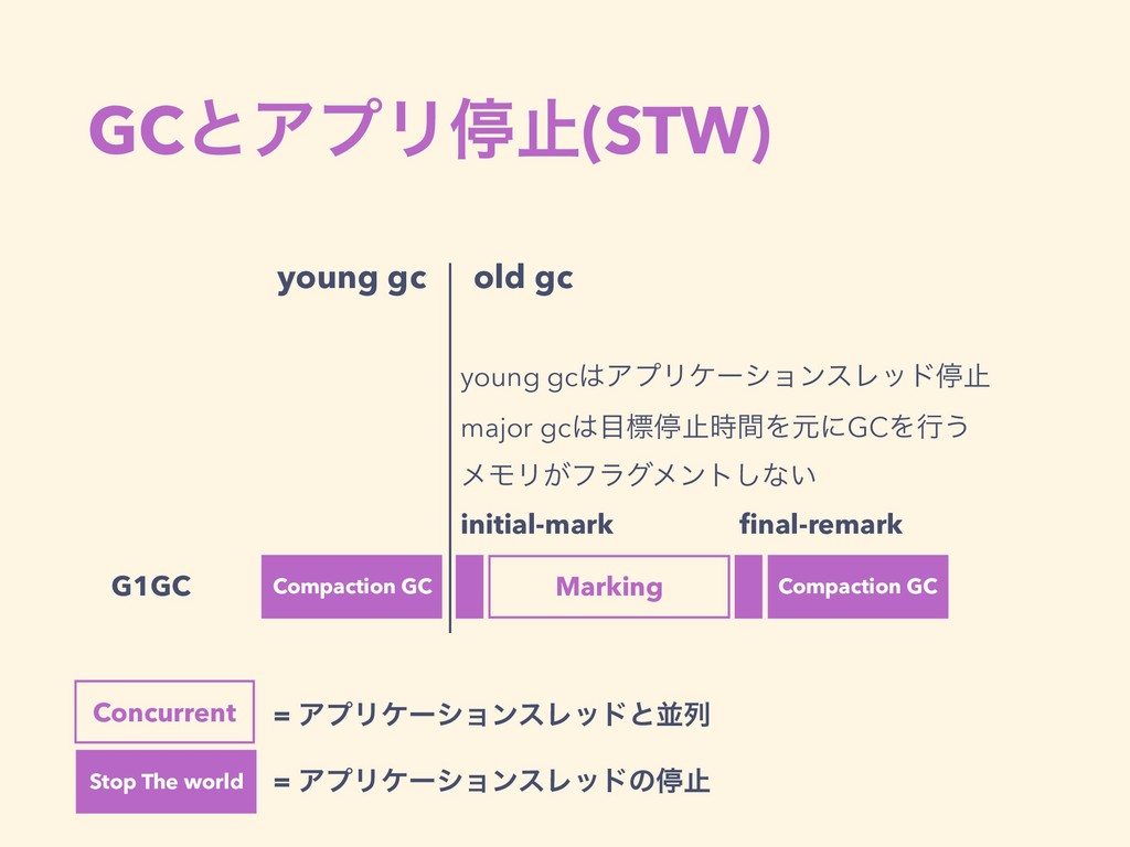 GCͱΞϓϦఀࢭ(STW) G1GC Compaction GC young gc Marki...
