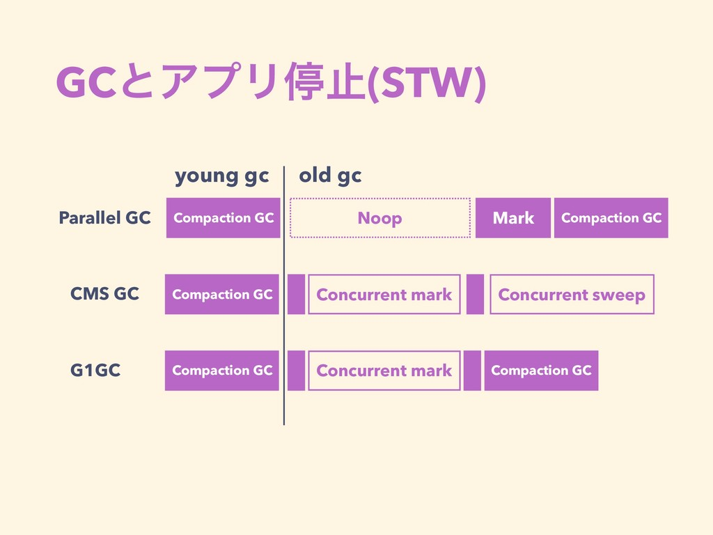 GCͱΞϓϦఀࢭ(STW) Parallel GC CMS GC G1GC young gc ...