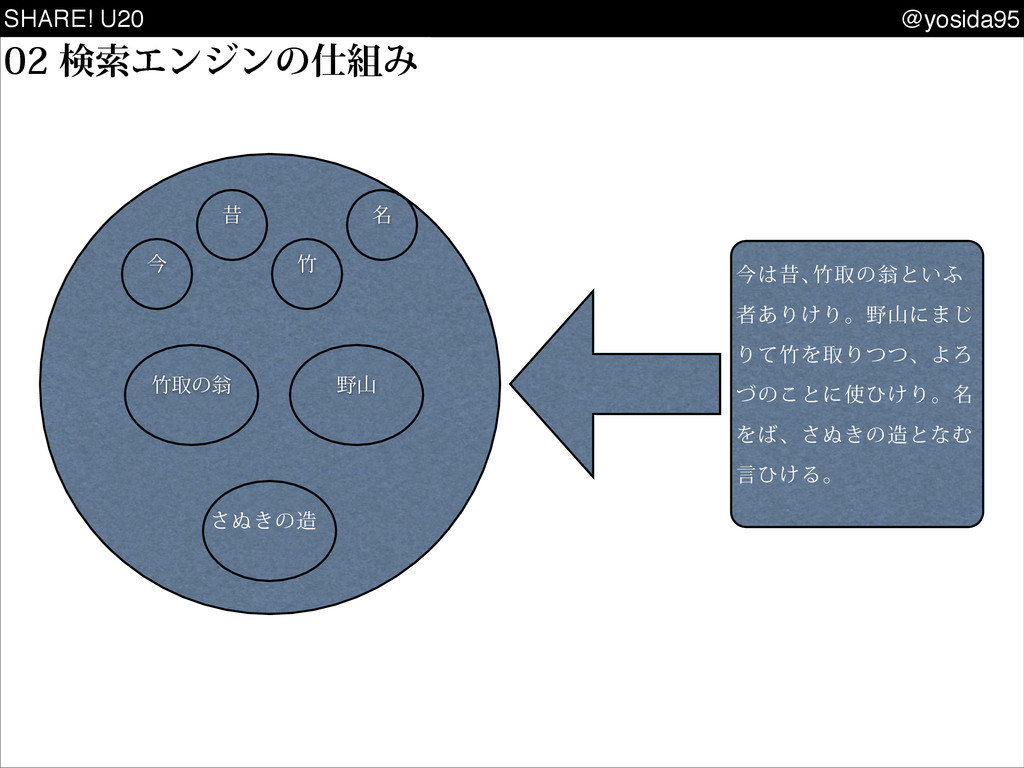 SHARE! U20 @yosida95 ݕࡧΤϯδϯͷΈ ࠓੲŊऔͷԧͱ͍; ...