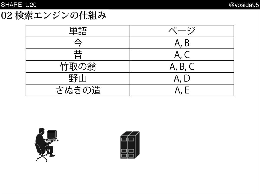 """SHARE! U20 @yosida95 ݕࡧΤϯδϯͷΈ ୯ޠ ϖʔδ ࠓ """"..."""