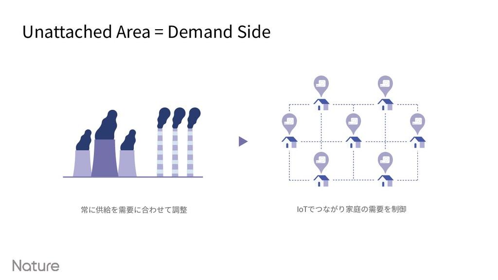Unattached Area = Demand Side 常に供給を需要に合わせて調整 Io...