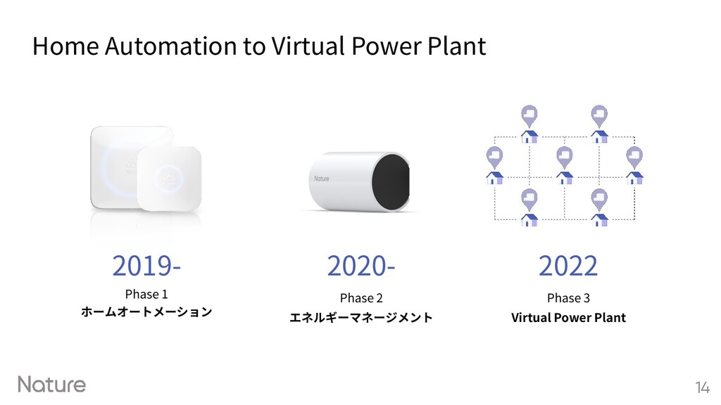 Home Automation to Virtual Power Plant 14 2019-...