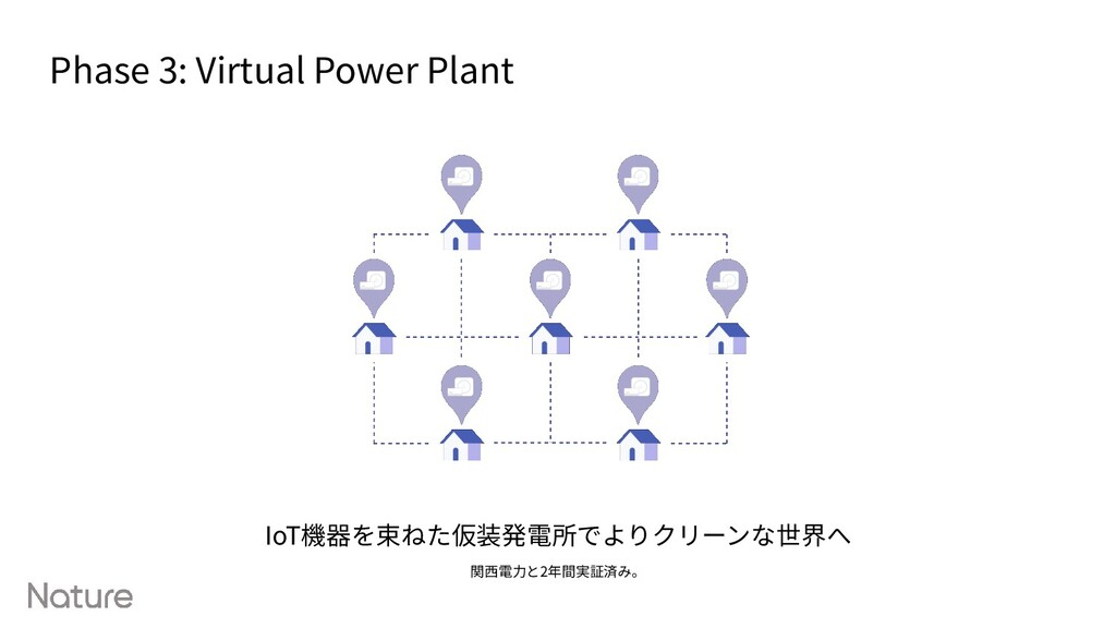 IoT機器を束ねた仮装発電所でよりクリーンな世界へ 関⻄電⼒と2年間実証済み。 Phase 3...