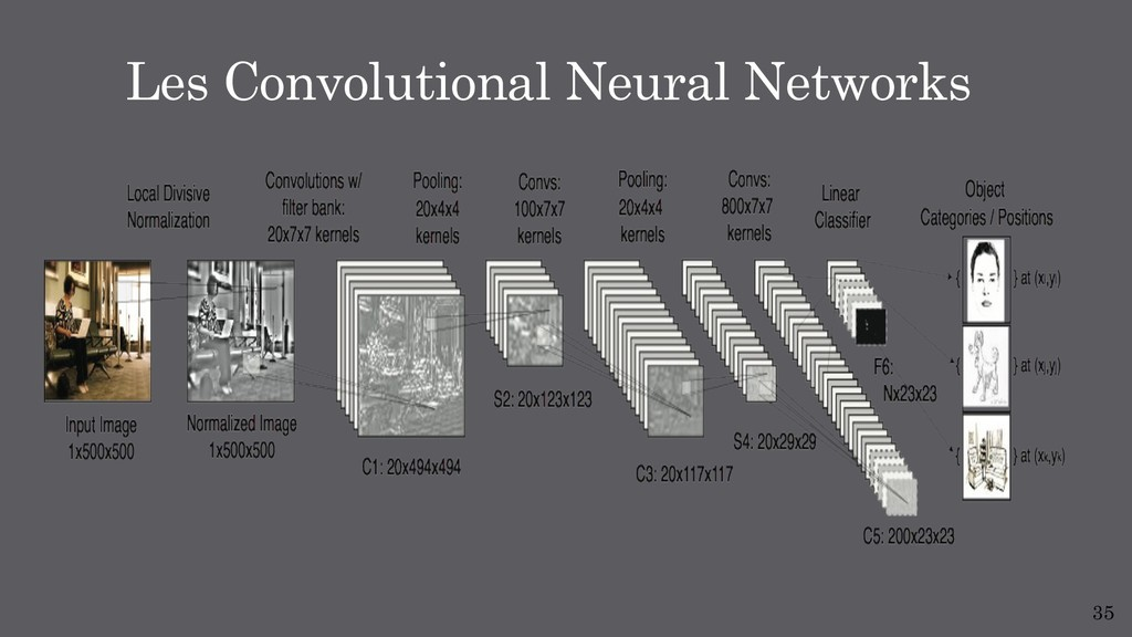 35 Les Convolutional Neural Networks