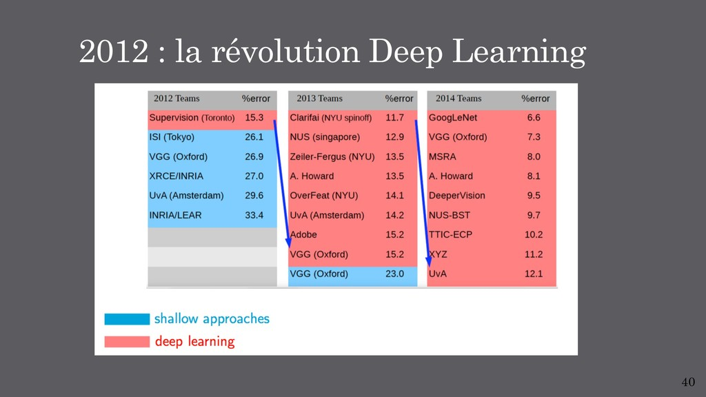 40 2012 : la révolution Deep Learning