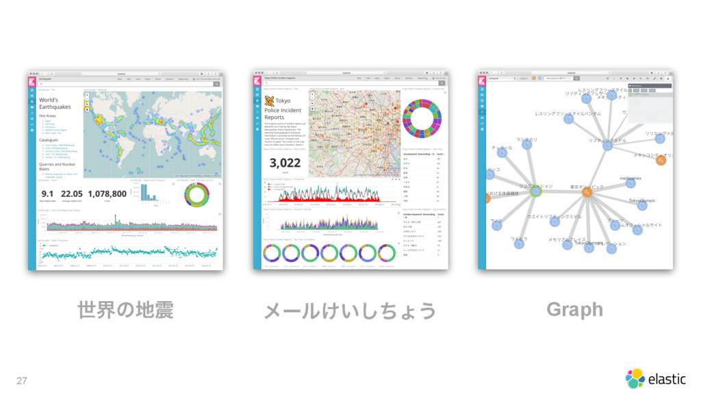 27 ੈքͷ ϝʔϧ͚͍ͪ͠ΐ͏ Graph