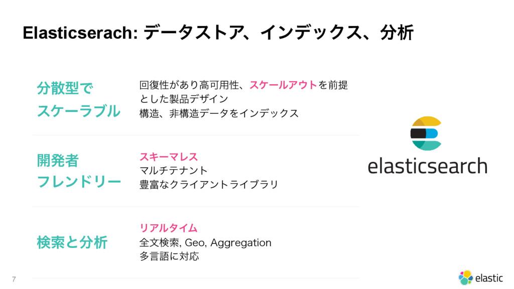 Elasticserach: σʔλετΞɺΠϯσοΫεɺੳ 7 ܕͰ εέʔϥϒϧ ...