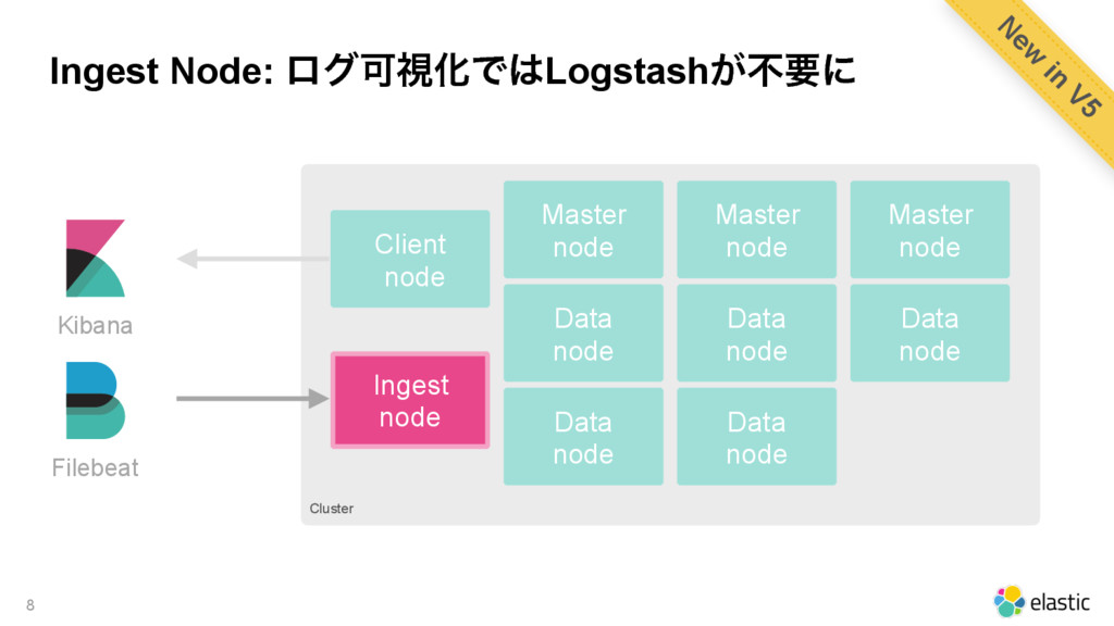 Cluster Ingest Node: ϩάՄࢹԽͰLogstash͕ෆཁʹ 8 Data...