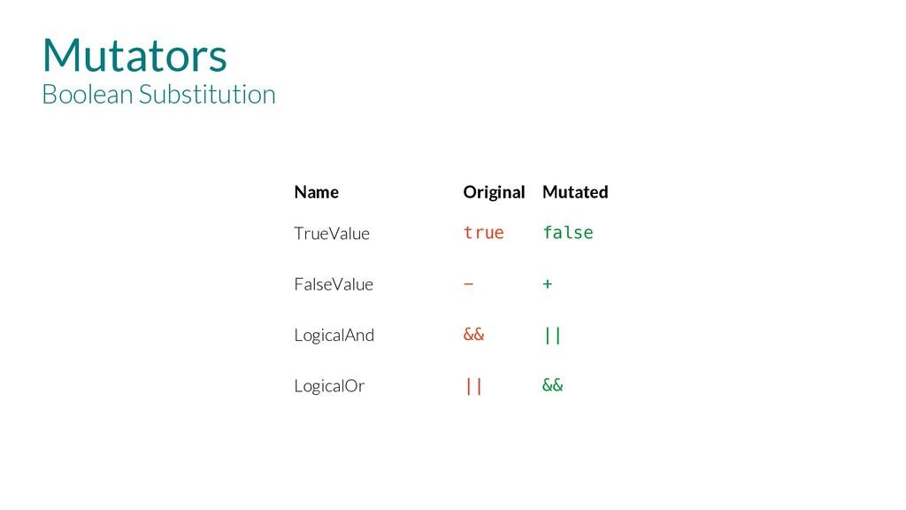 Mutators Boolean Substitution Name Original Mut...