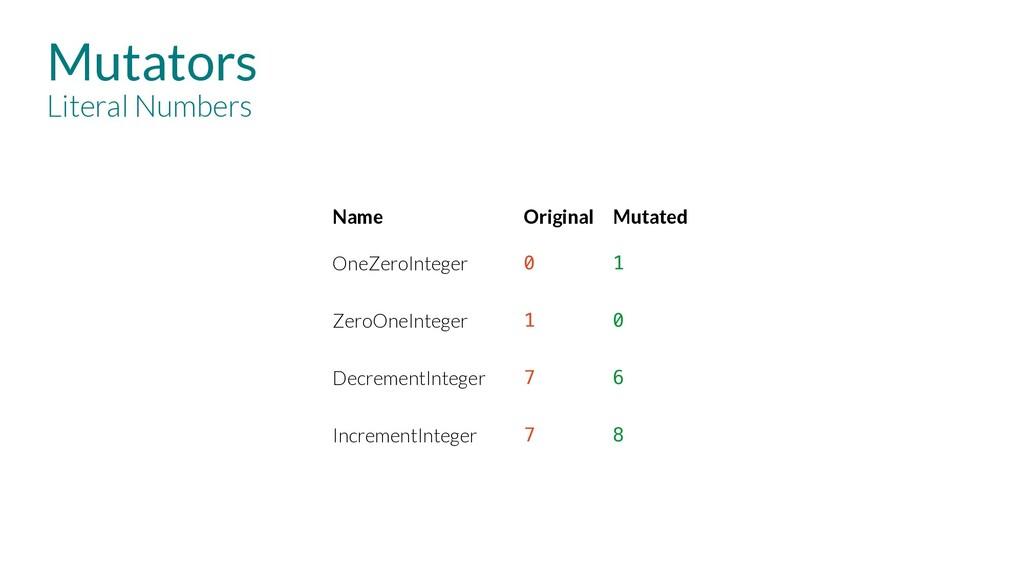 Mutators Literal Numbers Name Original Mutated ...