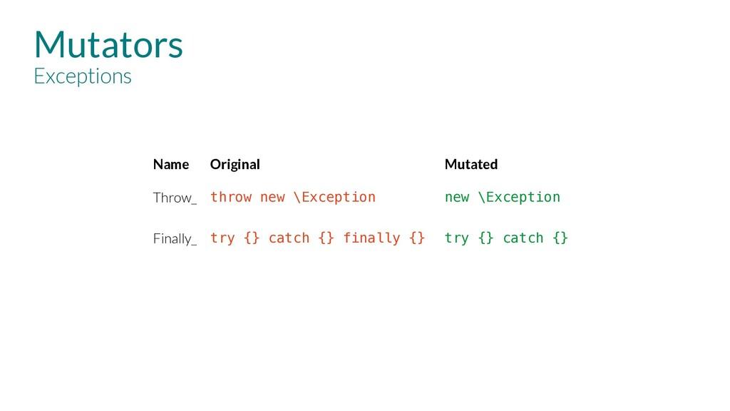 Mutators Exceptions Name Original Mutated Throw...