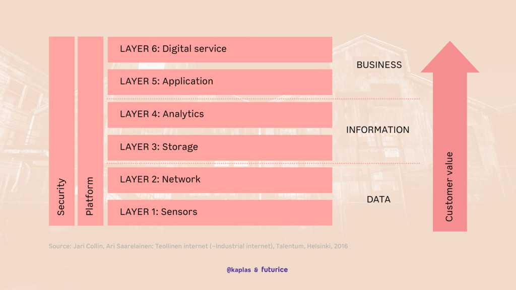 @kaplas & LAYER 1: Sensors LAYER 2: Network LAY...