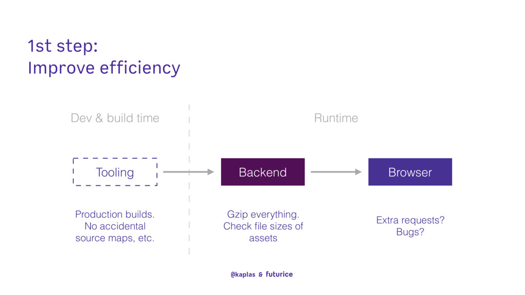 1st step: