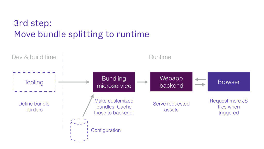 3rd step:
