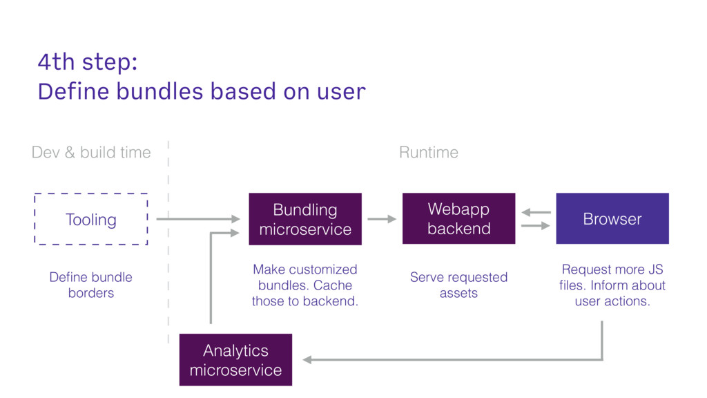 4th step: