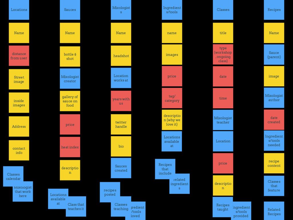 Mixologist that work here Classes calendar Mixo...